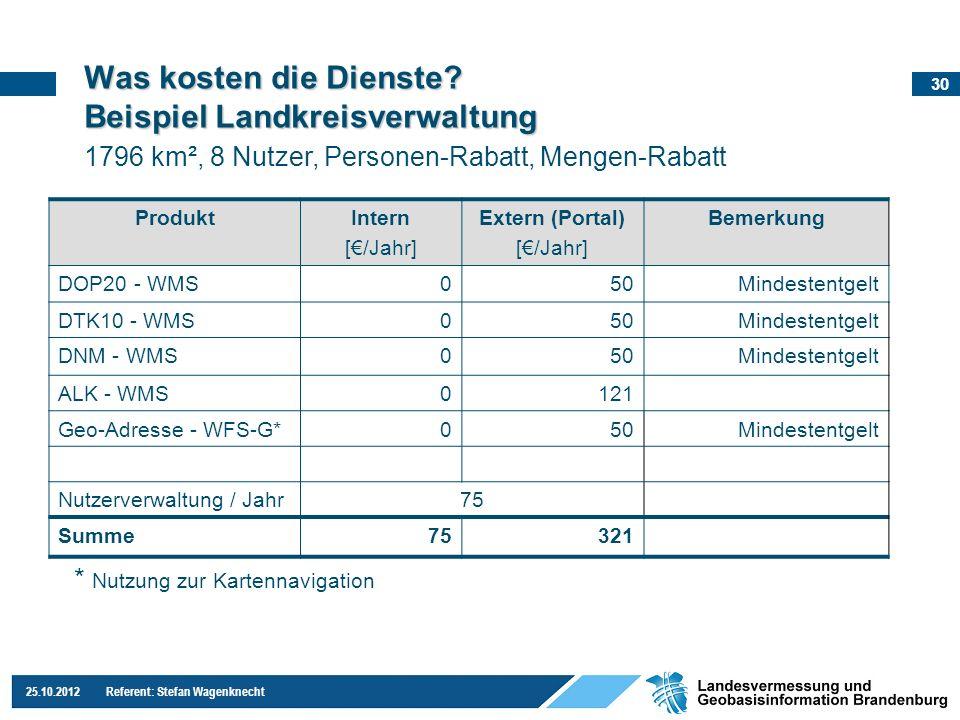 30 25.10.2012 Referent: Stefan Wagenknecht Was kosten die Dienste? Beispiel Landkreisverwaltung ProduktIntern [/Jahr] Extern (Portal) [/Jahr] Bemerkun