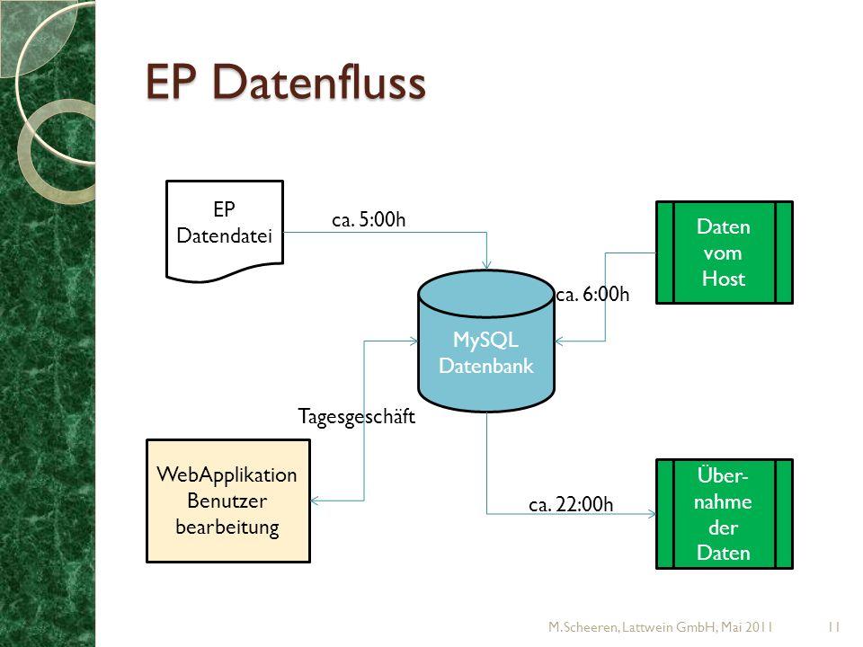 EP Datenfluss M.Scheeren, Lattwein GmbH, Mai 201111 EP Datendatei MySQL Datenbank Über- nahme der Daten Daten vom Host WebApplikation Benutzer bearbeitung ca.