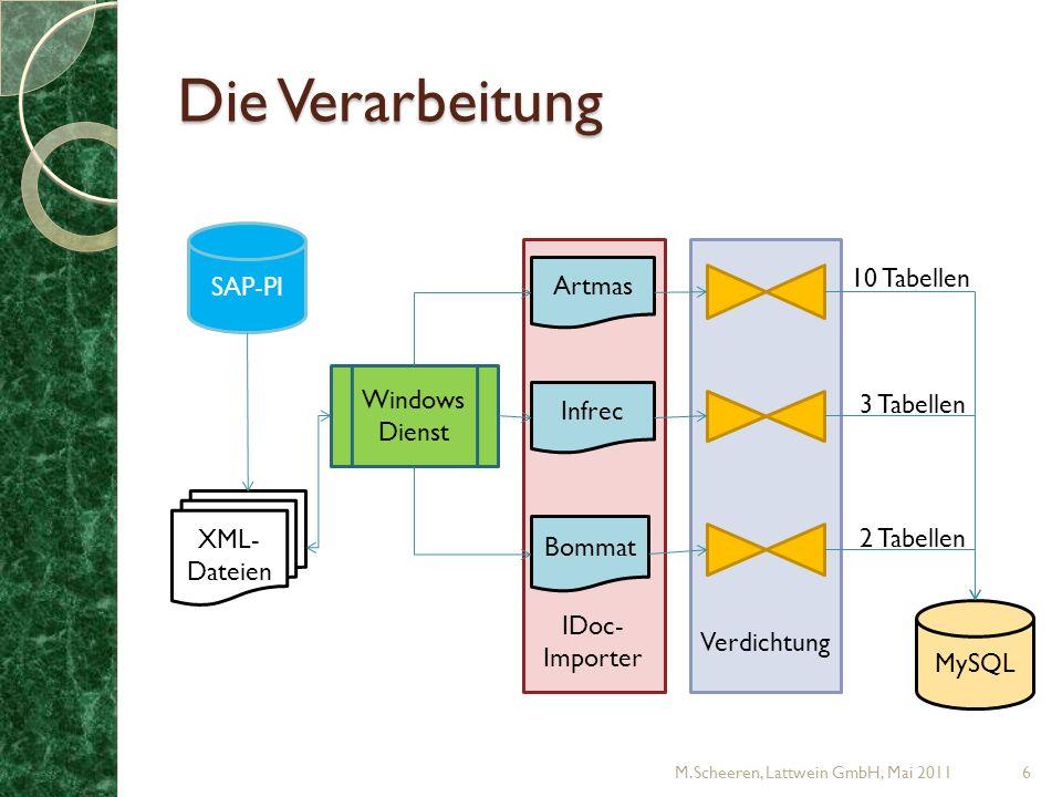 Verdichtung IDoc- Importer Die Verarbeitung M.Scheeren, Lattwein GmbH, Mai 20116 SAP-PI XML- Dateien Windows Dienst MySQL Artmas Bommat Infrec 10 Tabellen 3 Tabellen 2 Tabellen