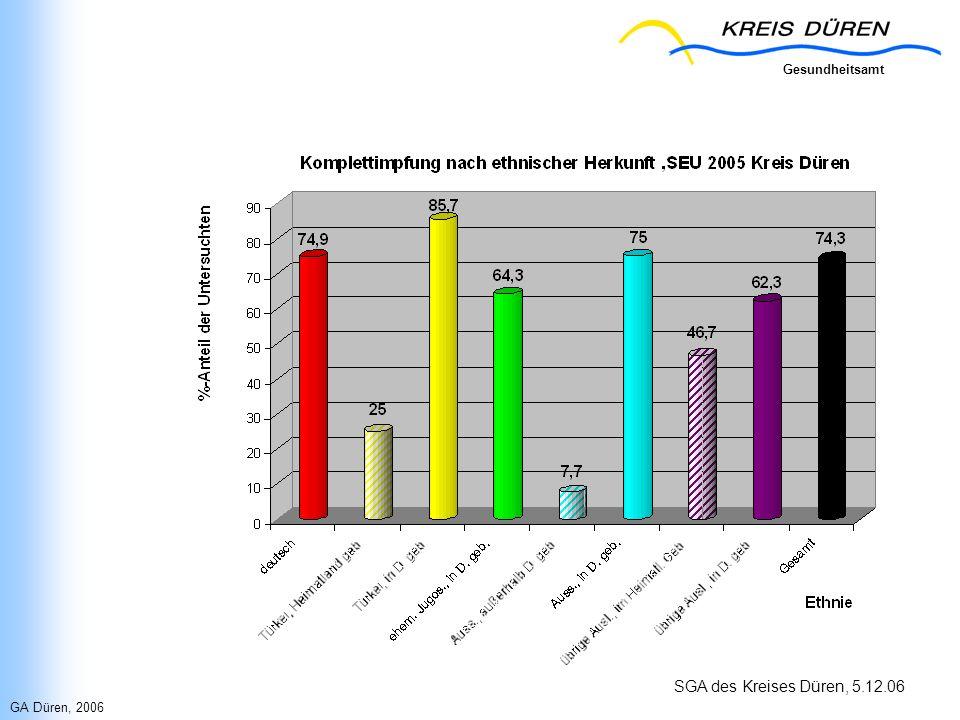 Gesundheitsamt SGA des Kreises Düren, 5.12.06 GA Düren, 2006