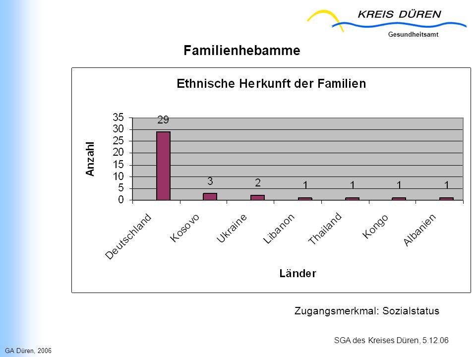 Gesundheitsamt SGA des Kreises Düren, 5.12.06 Familienhebamme Zugangsmerkmal: Sozialstatus GA Düren, 2006