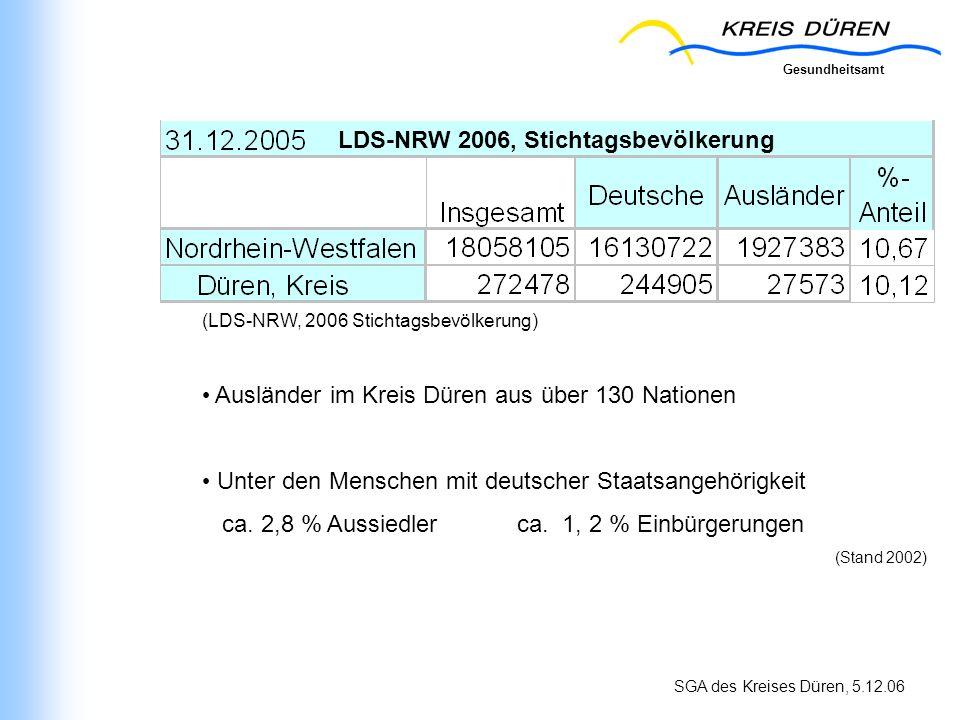 Gesundheitsamt SGA des Kreises Düren, 5.12.06 (LDS-NRW, 2006 Stichtagsbevölkerung) Ausländer im Kreis Düren aus über 130 Nationen Unter den Menschen m