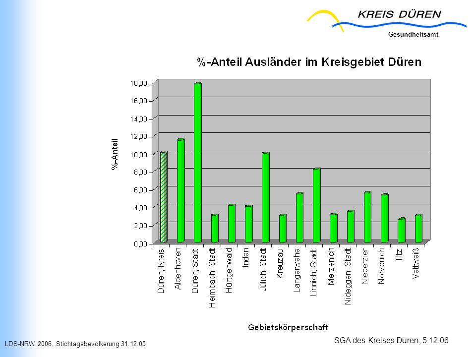 Gesundheitsamt SGA des Kreises Düren, 5.12.06 LDS-NRW 2006, Stichtagsbevölkerung 31.12.05