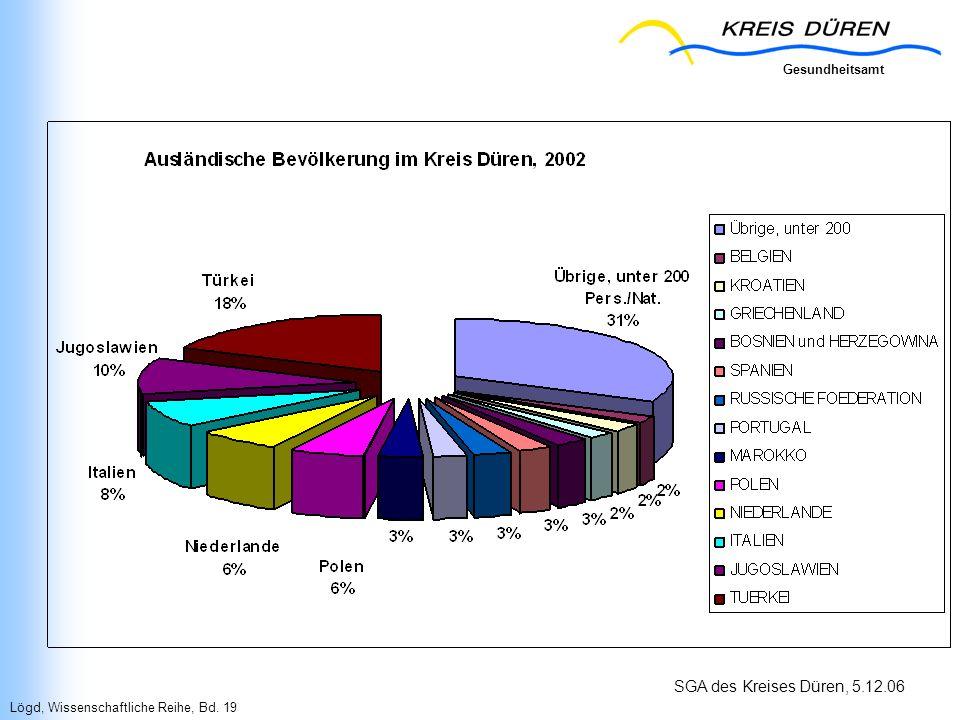 Gesundheitsamt SGA des Kreises Düren, 5.12.06 Lögd, Wissenschaftliche Reihe, Bd. 19