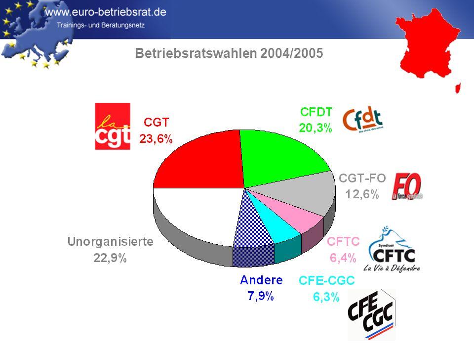 www.euro-betriebsrat.de Zusammensetzung und Arbeit des EBR Deutsches oder französisches Modell.