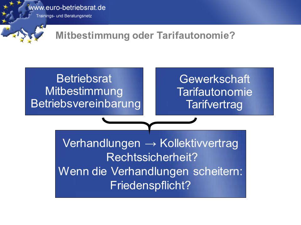 www.euro-betriebsrat.de Modelle von Belegschaftsvertretungen Betriebsrat + Gewerkschaften Works council + trade unions Comité d´entreprise + syndicats Betriebsrat Works council Comité d´entreprise Gewerkschaften Trade unions Syndicats