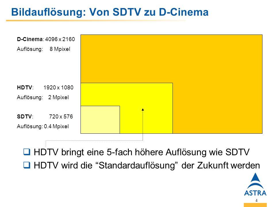 4 Bildauflösung: Von SDTV zu D-Cinema D-Cinema: 4096 x 2160 Auflösung: 8 Mpixel HDTV: 1920 x 1080 Auflösung: 2 Mpixel SDTV: 720 x 576 Auflösung: 0.4 Mpixel HDTV bringt eine 5-fach höhere Auflösung wie SDTV HDTV wird die Standardauflösung der Zukunft werden