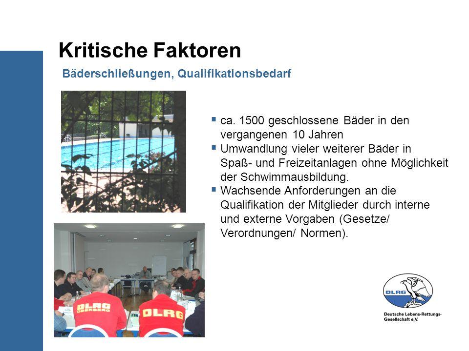 Kritische Faktoren Bäderschließungen, Qualifikationsbedarf ca. 1500 geschlossene Bäder in den vergangenen 10 Jahren Umwandlung vieler weiterer Bäder i