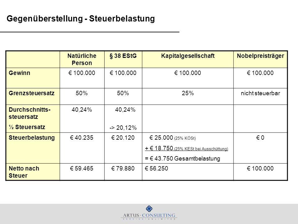 Gegenüberstellung - Steuerbelastung Natürliche Person § 38 EStGKapitalgesellschaftNobelpreisträger Gewinn 100.000 Grenzsteuersatz50% 25%nicht steuerba