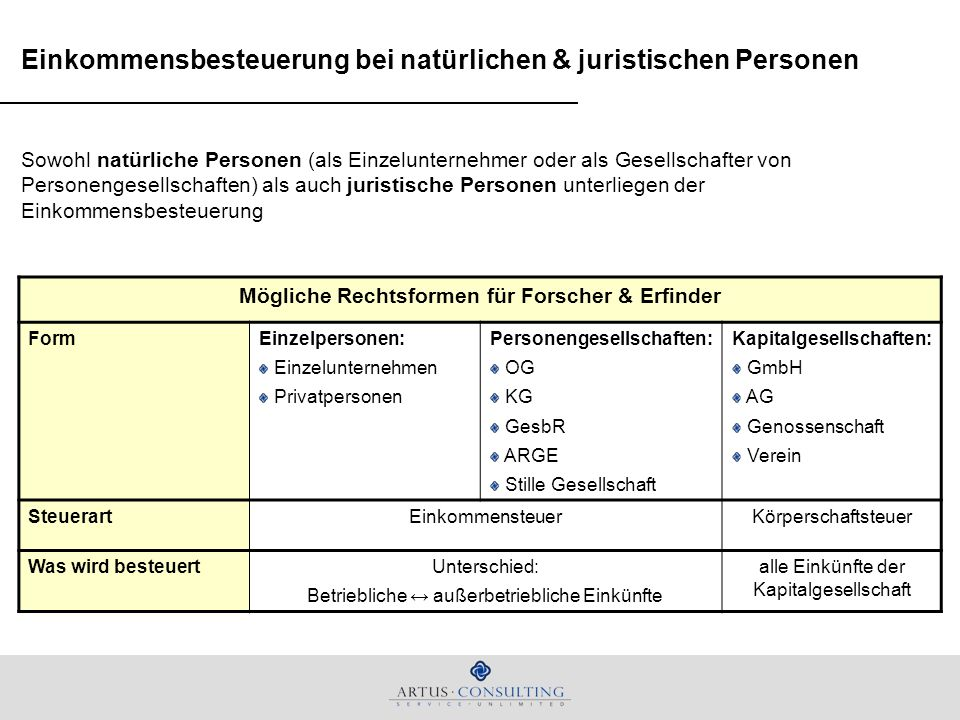 Einkommensteuersatz bei natürlichen Personen Der Einkommensteuersatz bei Besteuerung natürlicher Personen ist wie folgt aufgebaut: Einkommen (EK) in EURBerechnungsformelGrenzsteuersatz bis 11.000keine Besteuerung0,00% über 11.000 bis 25.000(Einkommen – 11.000) x 5.110 14.000 36,50% über 25.000 bis 60.000(Einkommen – 25.000) x 15.125 35.000 43,21% über 60.000(Einkommen – 60.000) x 0,5 + 20.23550,00% Anmerkung: Wert basieren auf der Steuerreform 2009 Diesen Steuersätzen ist das gesamte Einkommen nach Ausgleich mit eventuellen laufenden Verlusten aus anderen Einkunftsarten, Verlustvorträgen, Sonderausgaben, außergewöhnlichen Belastungen, etc.