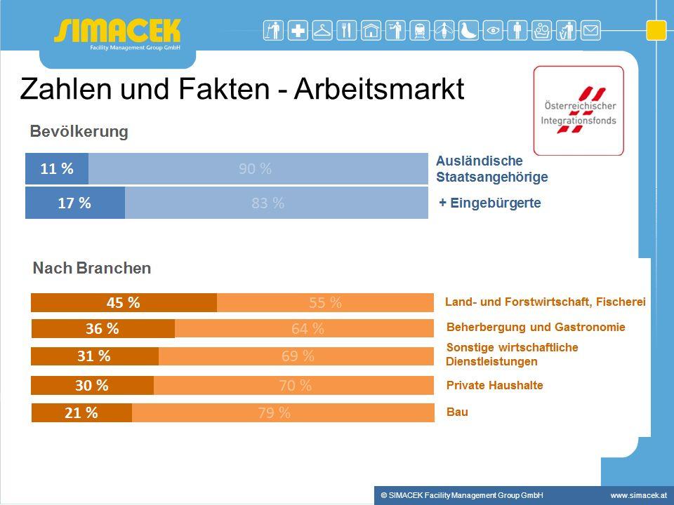 © SIMACEK Facility Management Group GmbHwww.simacek.at Zahlen und Fakten - Arbeitsmarkt