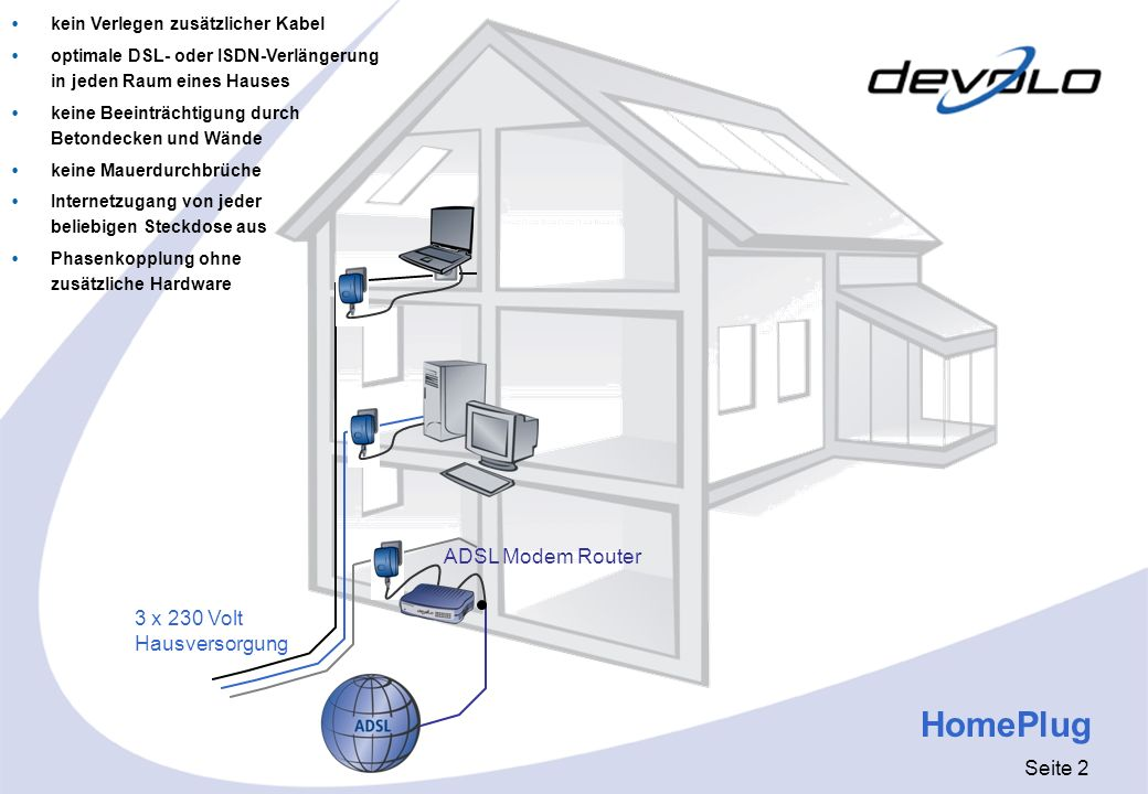 Seite 2 HomePlug 3 x 230 Volt Hausversorgung ADSL Modem Router kein Verlegen zusätzlicher Kabel optimale DSL- oder ISDN-Verlängerung in jeden Raum ein