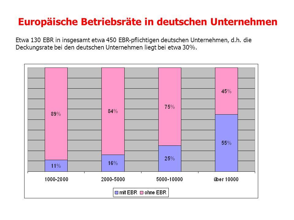 Europäische Betriebsräte in deutschen Unternehmen Etwa 130 EBR in insgesamt etwa 450 EBR-pflichtigen deutschen Unternehmen, d.h. die Deckungsrate bei