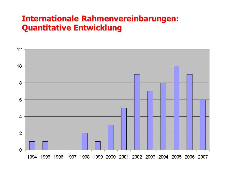 Internationale Rahmenvereinbarungen: Verteilung nach Ländern