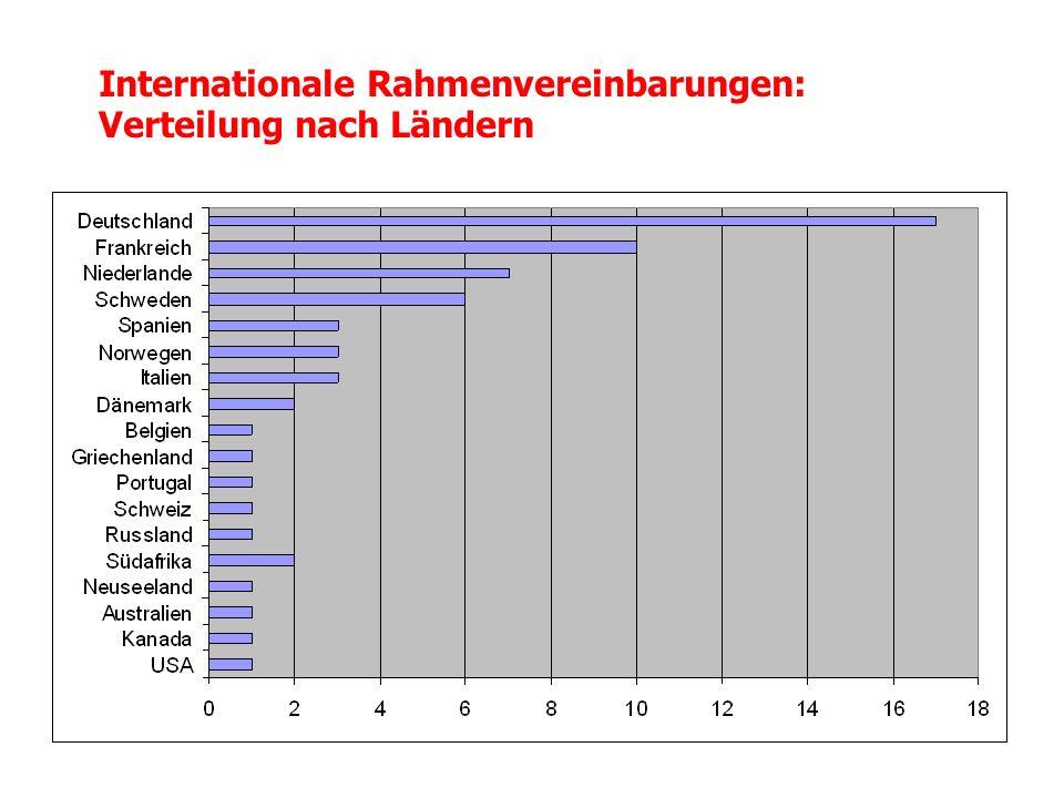 Internationale Rahmenvereinbarungen: Verteilung nach Organisationsbereichen