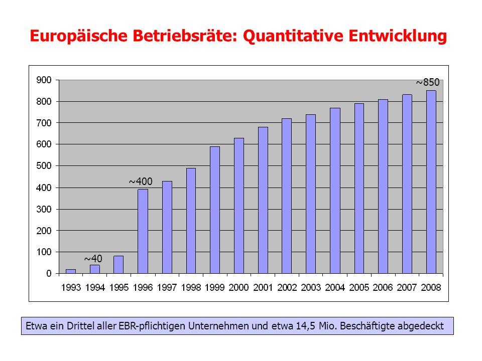 Europäische Betriebsräte: Quantitative Entwicklung Etwa ein Drittel aller EBR-pflichtigen Unternehmen und etwa 14,5 Mio. Beschäftigte abgedeckt ~40 ~4