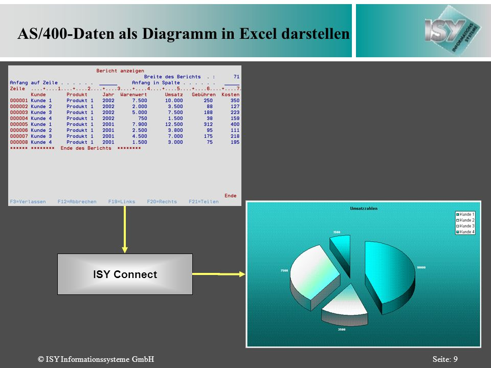 © ISY Informationssysteme GmbHSeite: 9 AS/400-Daten als Diagramm in Excel darstellen ISY Connect