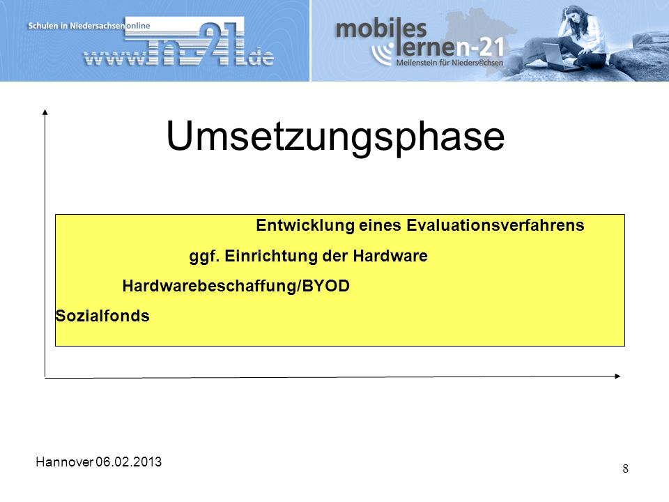 Hannover 06.02.2013 8 Umsetzungsphase 2007 Entwicklung eines Evaluationsverfahrens ggf. Einrichtung der Hardware Hardwarebeschaffung/BYOD Sozialfonds