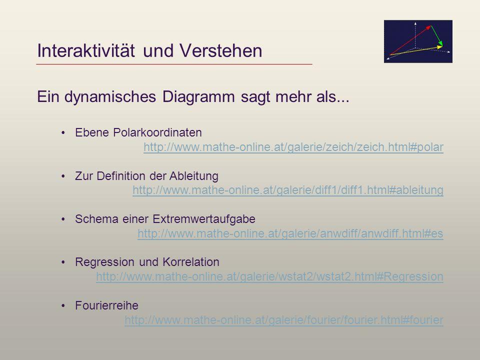 Interaktivität und Verstehen Ein dynamisches Diagramm sagt mehr als... Ebene Polarkoordinaten http://www.mathe-online.at/galerie/zeich/zeich.html#pola