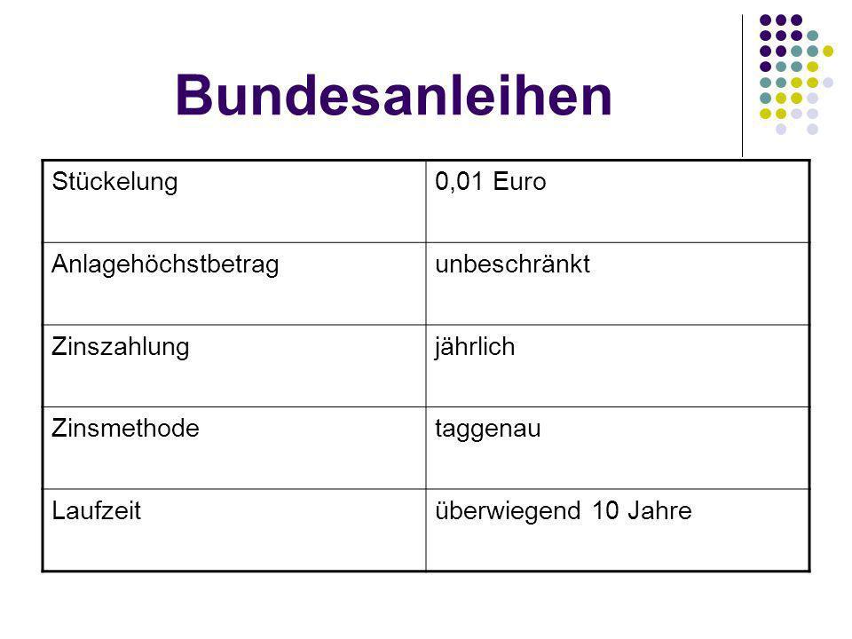 Bundesanleihen Stückelung0,01 Euro Anlagehöchstbetragunbeschränkt Zinszahlungjährlich Zinsmethodetaggenau Laufzeitüberwiegend 10 Jahre