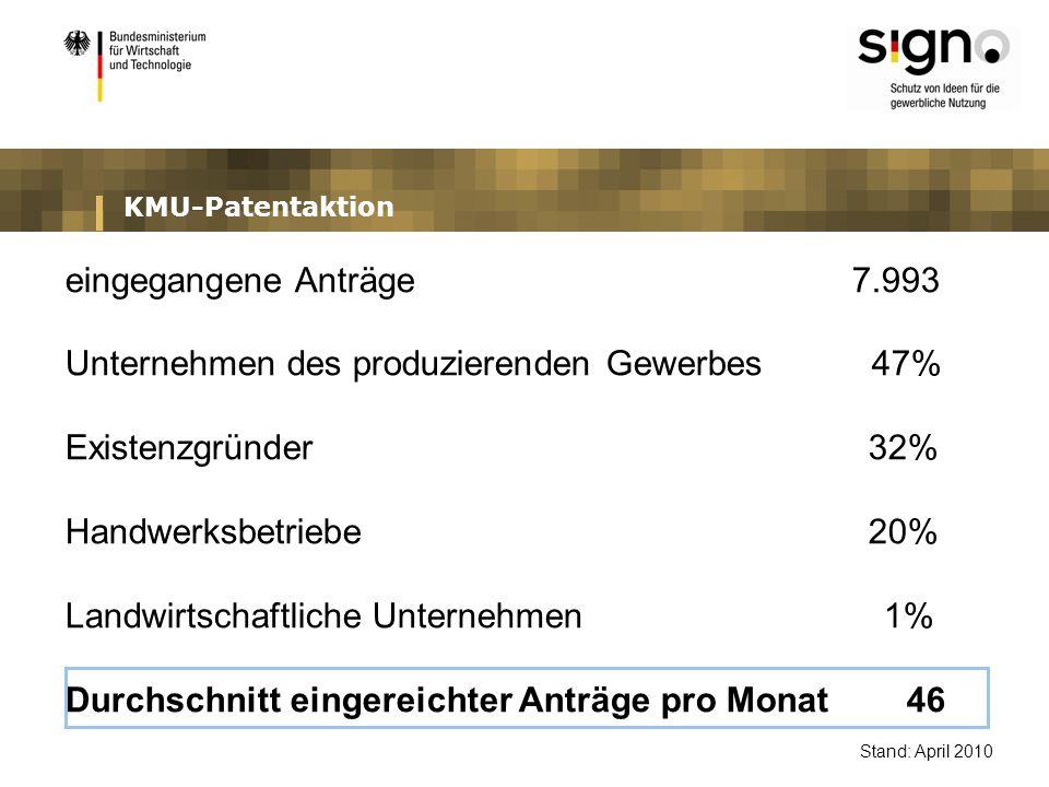 KMU-Patentaktion eingegangene Anträge 7.993 Unternehmen des produzierenden Gewerbes 47% Existenzgründer 32% Handwerksbetriebe 20% Landwirtschaftliche