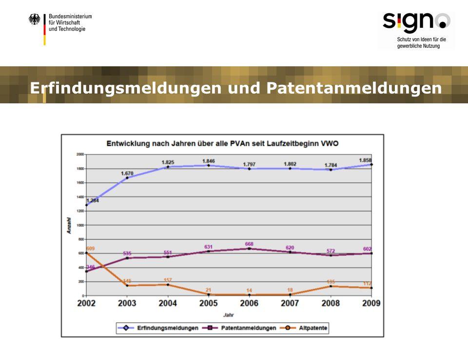 KMU-Patentaktion eingegangene Anträge 7.993 Unternehmen des produzierenden Gewerbes 47% Existenzgründer 32% Handwerksbetriebe 20% Landwirtschaftliche Unternehmen 1% Durchschnitt eingereichter Anträge pro Monat 46 Stand: April 2010
