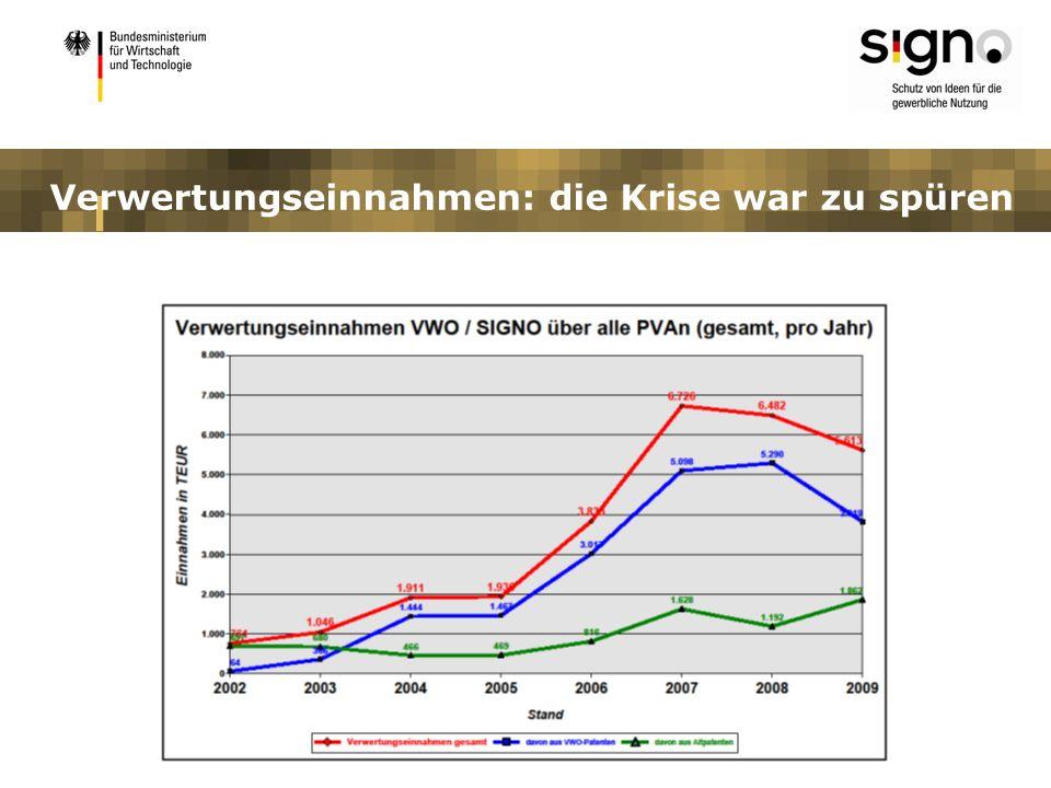 SIGNO-Hochschulen Eckpunkte ab 2011: Verwertungsförderung: bedarfsgerechte Bereitstellung von Fördermitteln Absenkung der Bundes-Förderquote auf 40 %