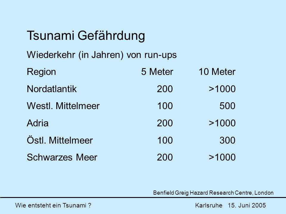 Wie entsteht ein Tsunami ? Karlsruhe 15. Juni 2005 Tsunami Gefährdung Wiederkehr (in Jahren) von run-ups Region5 Meter10 Meter Nordatlantik 200 >1000