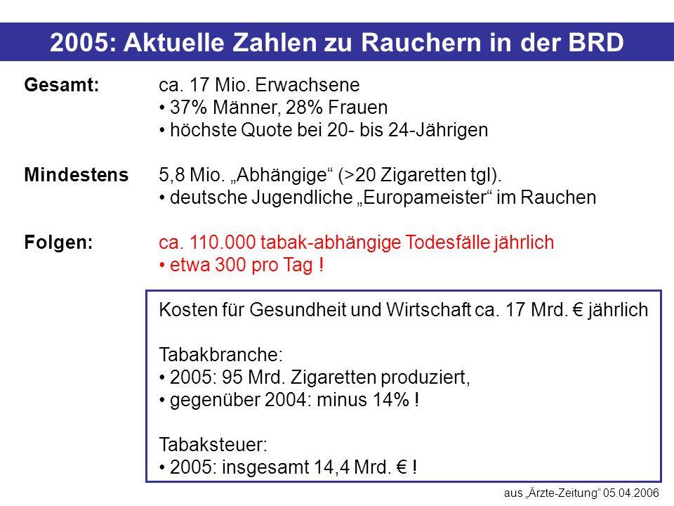 Das Tabak Problem in Deutschland
