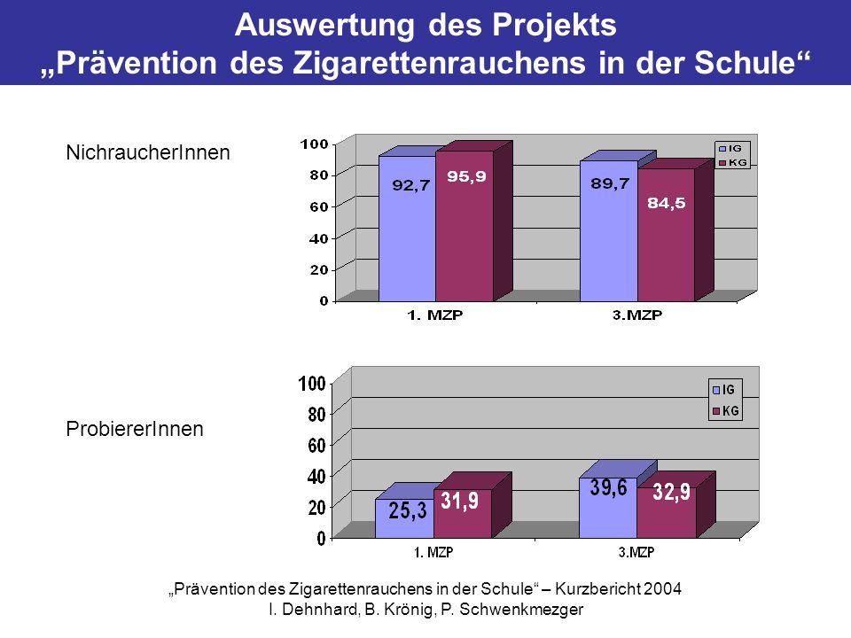 Auswertung des Projekts Prävention des Zigarettenrauchens in der Schule NichraucherInnen ProbiererInnen Prävention des Zigarettenrauchens in der Schul