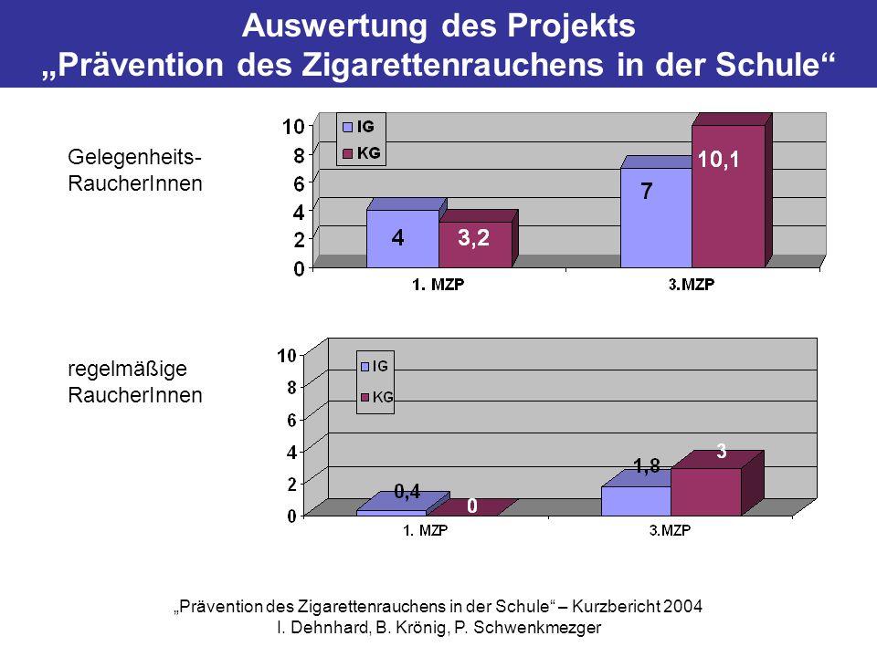 Auswertung des Projekts Prävention des Zigarettenrauchens in der Schule Gelegenheits- RaucherInnen regelmäßige RaucherInnen Prävention des Zigarettenr
