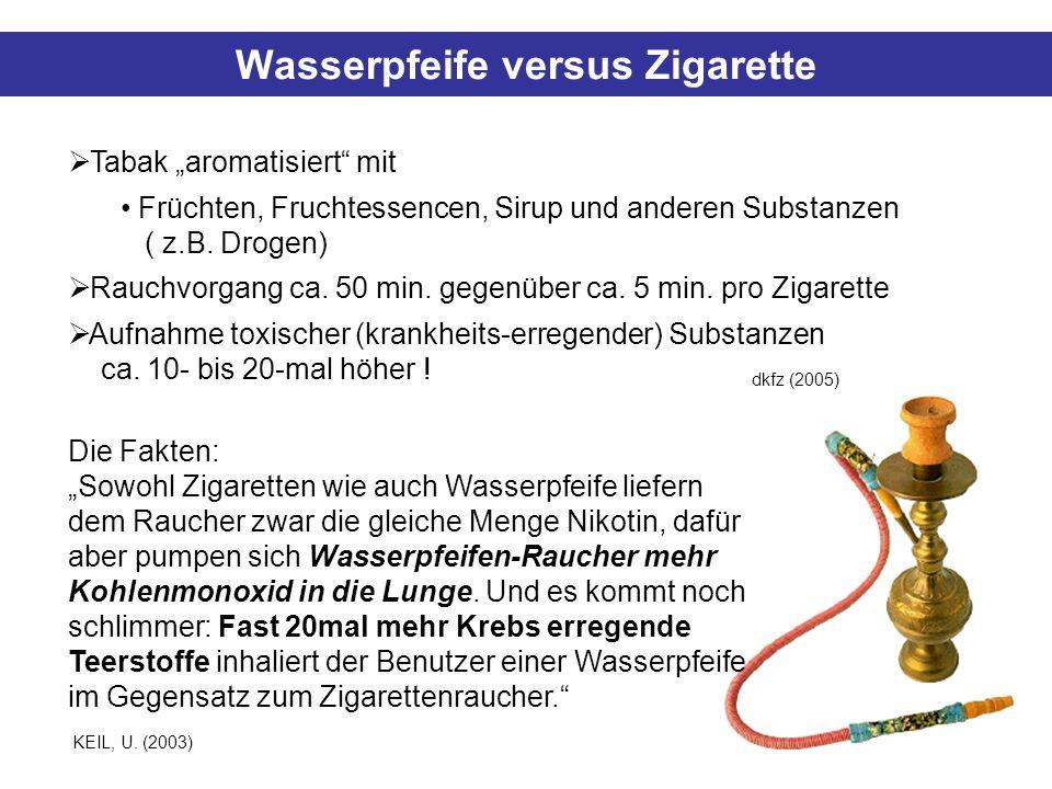 Wasserpfeife versus Zigarette Tabak aromatisiert mit Früchten, Fruchtessencen, Sirup und anderen Substanzen ( z.B. Drogen) Rauchvorgang ca. 50 min. ge