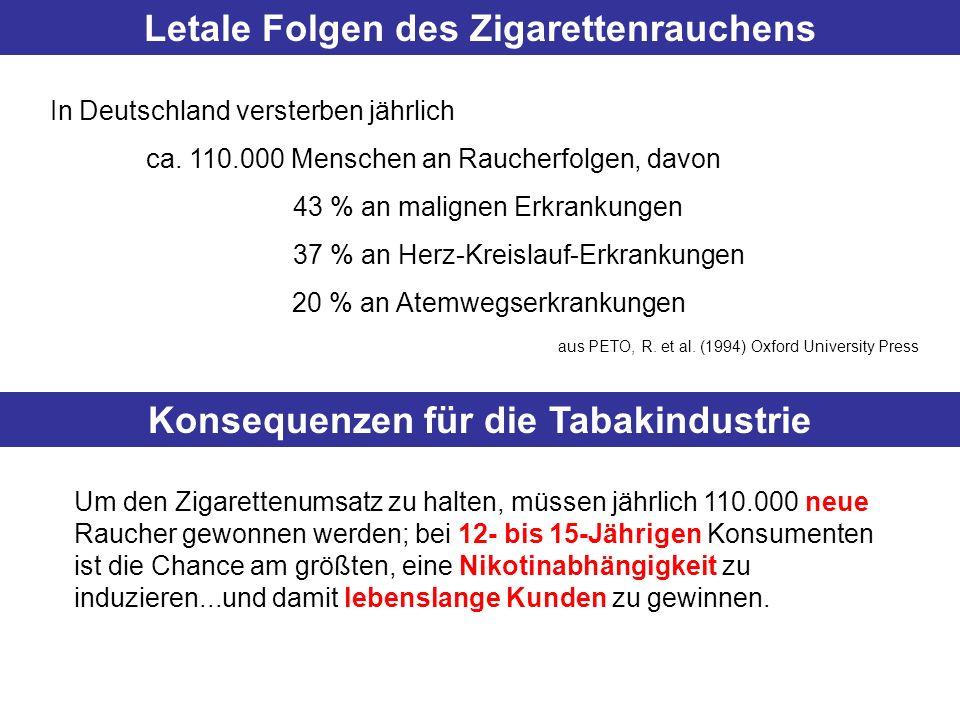 Letale Folgen des Zigarettenrauchens In Deutschland versterben jährlich ca. 110.000 Menschen an Raucherfolgen, davon 43 % an malignen Erkrankungen 37