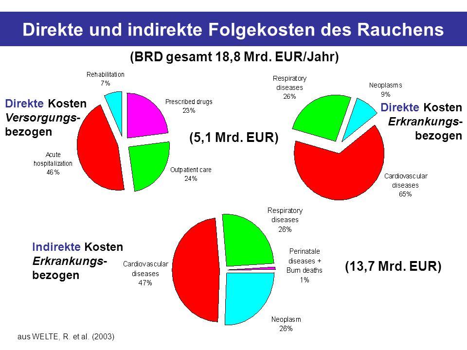 Direkte und indirekte Folgekosten des Rauchens (BRD gesamt 18,8 Mrd. EUR/Jahr) Direkte Kosten Versorgungs- bezogen (13,7 Mrd. EUR) Indirekte Kosten Er