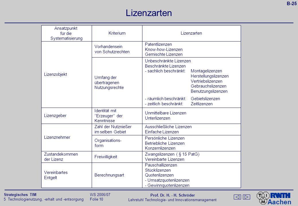 Aachen 5 Technologienutzung, -erhalt und -entsorgung Folie 9 Strategisches TIM WS 2006/07 Prof. Dr. H. - H. Schröder Lehrstuhl Technologie- und Innova