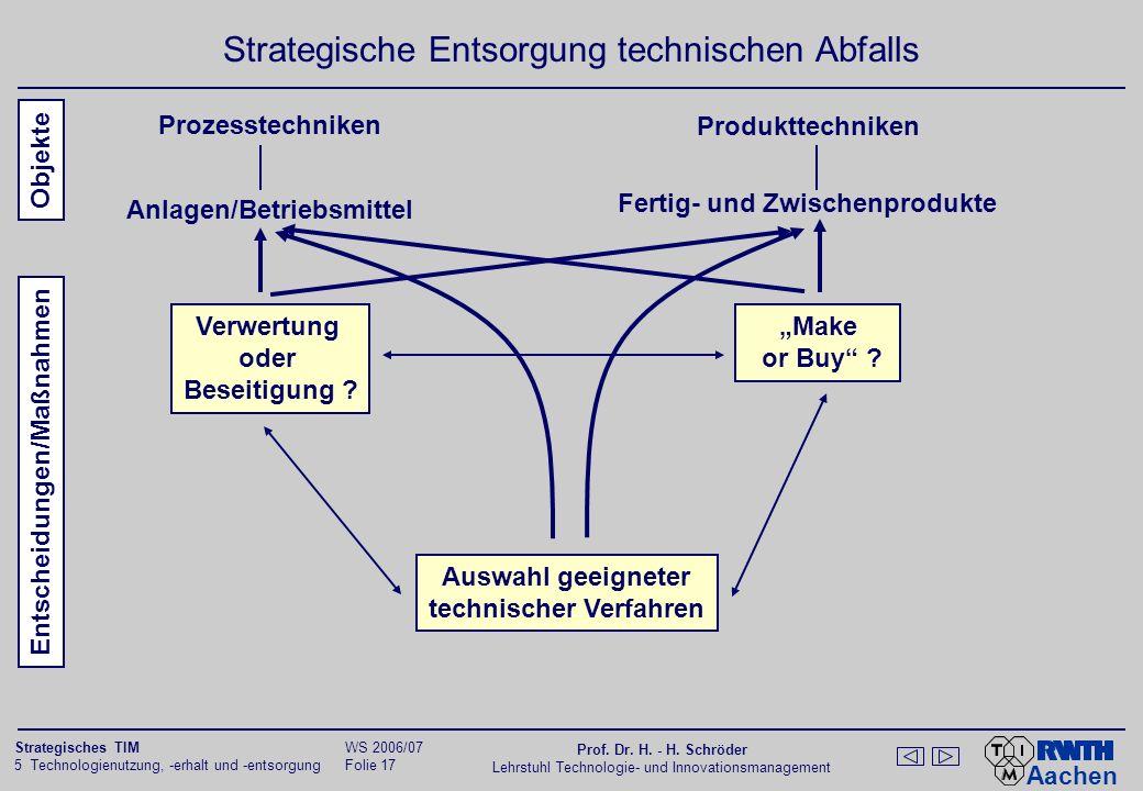 Aachen 5 Technologienutzung, -erhalt und -entsorgung Folie 16 Strategisches TIM WS 2006/07 Prof. Dr. H. - H. Schröder Lehrstuhl Technologie- und Innov