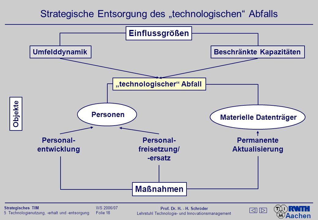 Aachen 5 Technologienutzung, -erhalt und -entsorgung Folie 17 Strategisches TIM WS 2006/07 Prof. Dr. H. - H. Schröder Lehrstuhl Technologie- und Innov