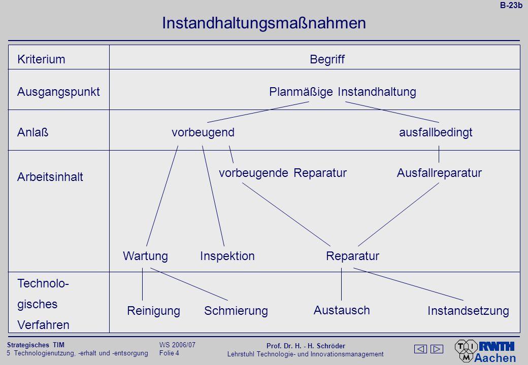 Aachen 5 Technologienutzung, -erhalt und -entsorgung Folie 3 Strategisches TIM WS 2006/07 Prof. Dr. H. - H. Schröder Lehrstuhl Technologie- und Innova