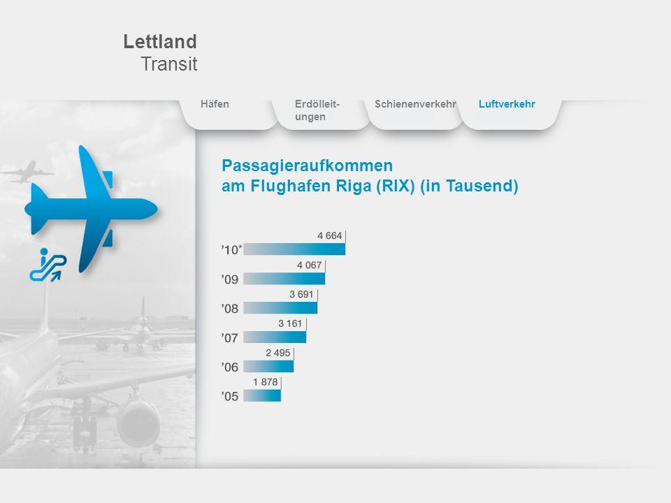 Lettland Transit Passagieraufkommen am Flughafen Riga (RIX) (in Tausend) HäfenErdölleit- ungen SchienenverkehrLuftverkehr