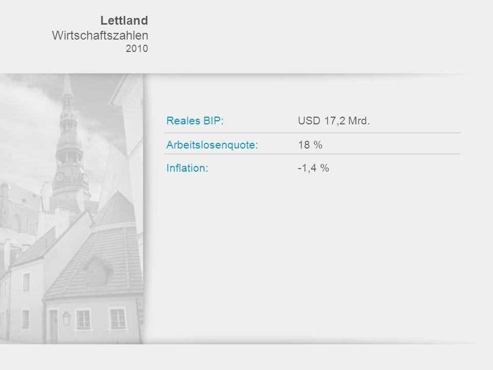 Lettland Bankbranche 21 regionale Banken / 10 ausländische Banken Aktiva der lettischen Banken (in Mio.