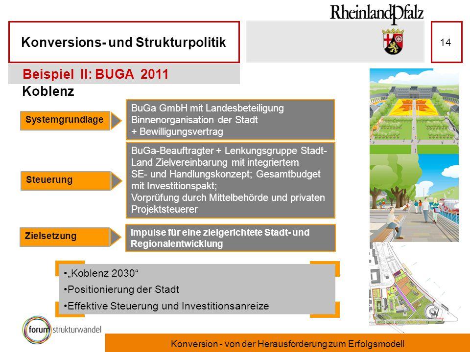 Konversions- und Strukturpolitik Konversion - von der Herausforderung zum Erfolgsmodell 14 Koblenz Beispiel II: BUGA 2011 Systemgrundlage Steuerung Zi