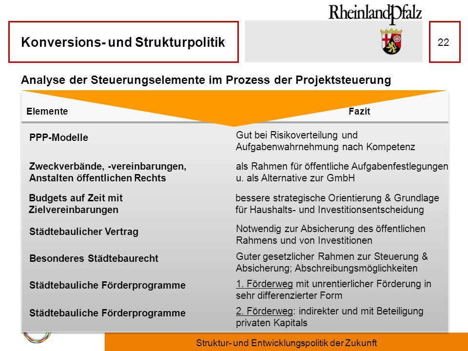 Konversions- und Strukturpolitik 22 Analyse der Steuerungselemente im Prozess der Projektsteuerung PPP-Modelle Gut bei Risikoverteilung und Aufgabenwa