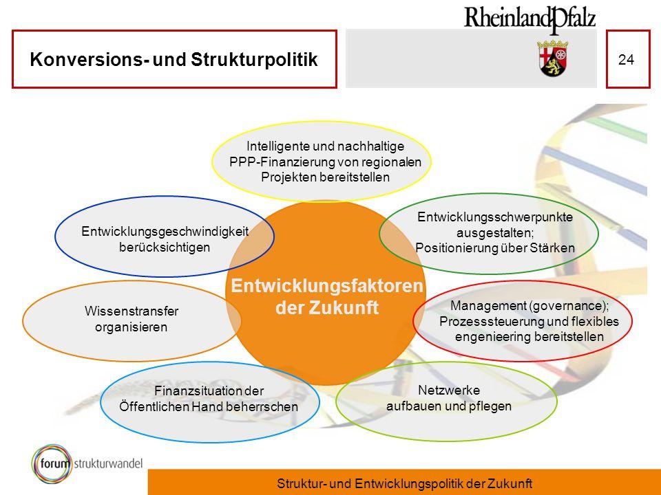 Konversions- und Strukturpolitik Struktur- und Entwicklungspolitik der Zukunft 24 Entwicklungsgeschwindigkeit berücksichtigen Intelligente und nachhal