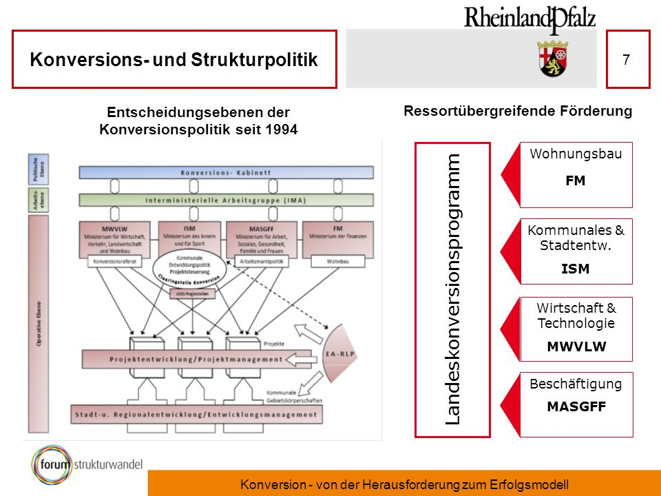 Konversions- und Strukturpolitik Konversion - von der Herausforderung zum Erfolgsmodell 8 Erfolgsmodell des Systems Konversion Werkzeugkasten Strukturpolitik Förderprogramm oder Projektbeteiligung Akquisition von Investoren (regionaler Vorrang) Spezifische Förderinstrumente (Maßanzug) Spezifische Rechts- und Vertragsinstrumente Grundstücksverkehr & Verwertungsmodelle (Bitburg/Kommunal/Beteil./ppp) Public-Private-Partnership (Land-Private-Kommunen) Land: Managementstruktur Netzwerke