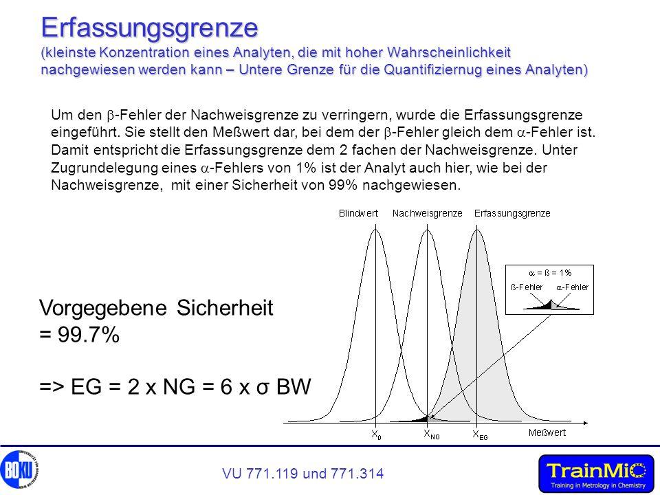 VU 771.119 und 771.314 Erfassungsgrenze (kleinste Konzentration eines Analyten, die mit hoher Wahrscheinlichkeit nachgewiesen werden kann – Untere Gre