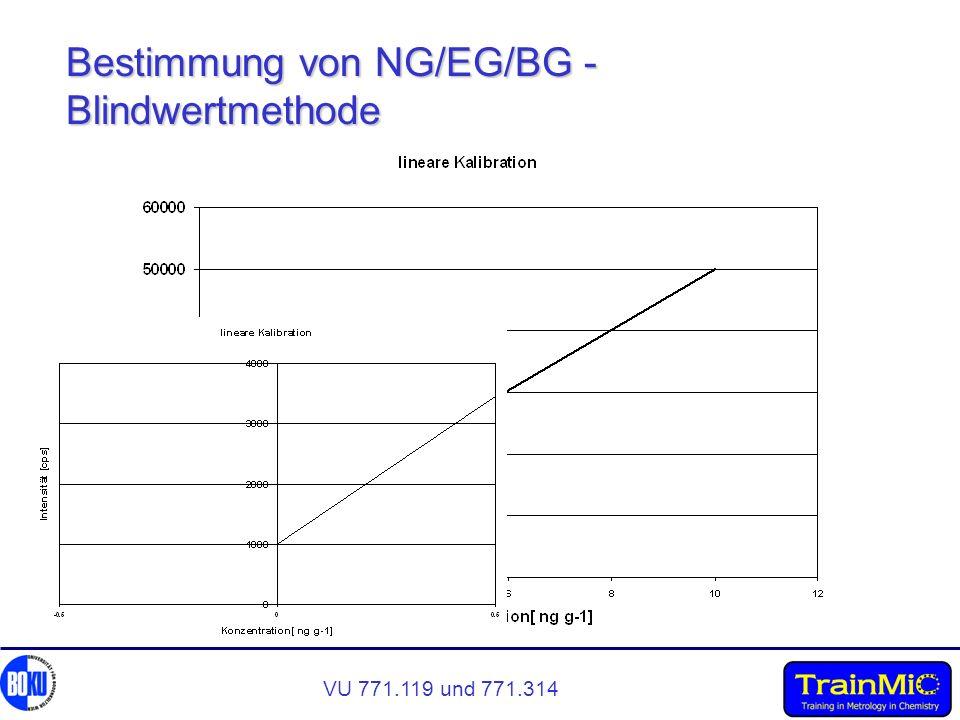 VU 771.119 und 771.314 Bestimmung von NG/EG/BG - Blindwertmethode