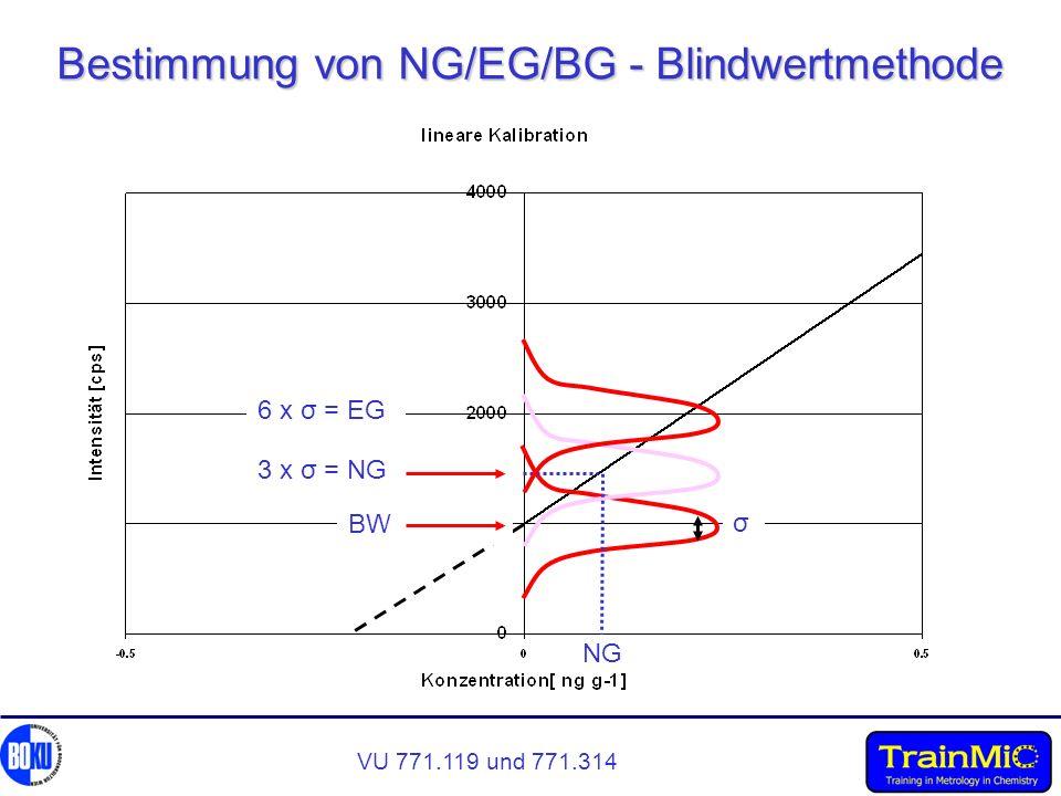 VU 771.119 und 771.314 Bestimmung von NG/EG/BG - Blindwertmethode BW 3 x σ = NG σ NG 6 x σ = EG