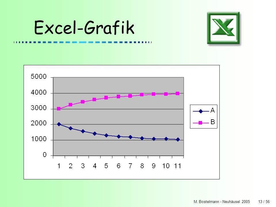 M. Bostelmann - Neuhäusel 200513 / 56 Excel-Grafik