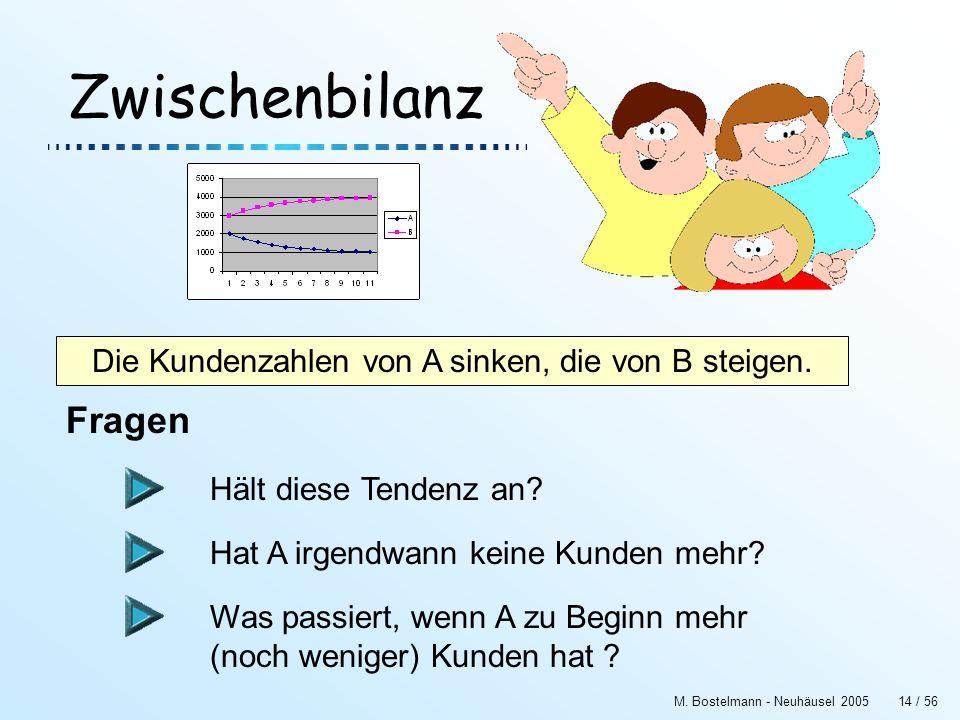 M. Bostelmann - Neuhäusel 200514 / 56 Zwischenbilanz Die Kundenzahlen von A sinken, die von B steigen. Hält diese Tendenz an? Fragen Hat A irgendwann