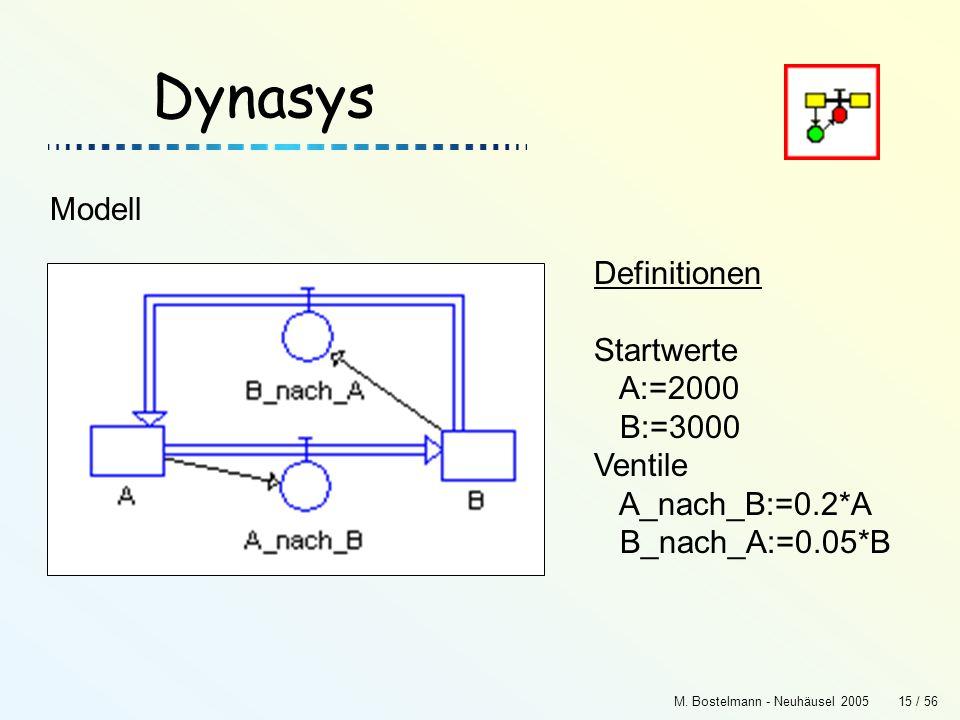 M. Bostelmann - Neuhäusel 200515 / 56 Dynasys Definitionen Startwerte A:=2000 B:=3000 Ventile A_nach_B:=0.2*A B_nach_A:=0.05*B Modell